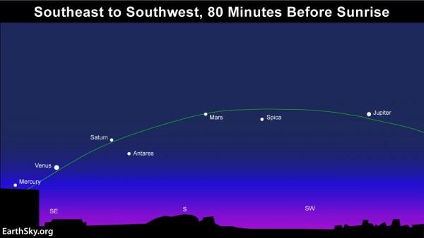 5-planets-NHemisphere-80minsbeforesunrise-EarthSky1-e1453249867188
